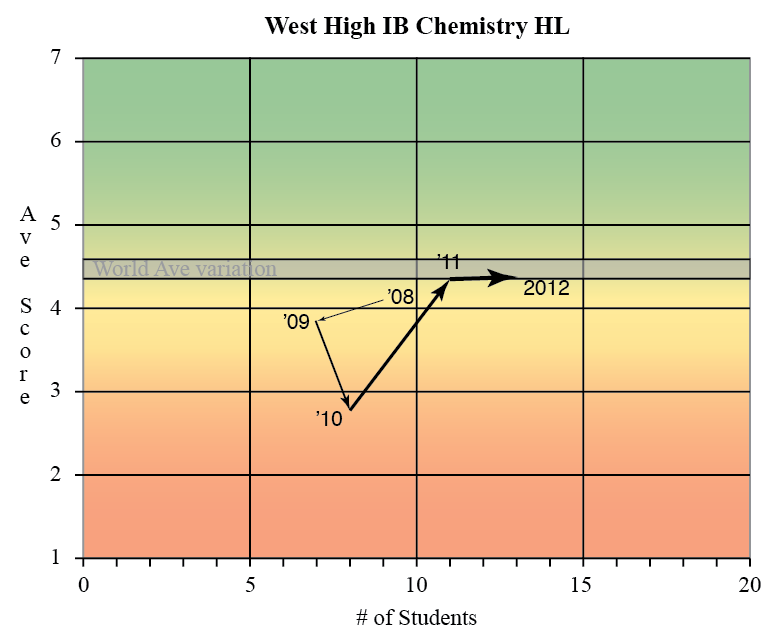 novemeber 2010 chemistry hl ib exam Here's a list of every hl/sl  you can often find other official ib math past  this site contains 76 free practice questions for the ib mathematics sl exam.